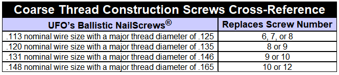 Cross-Reference BNS to Screws